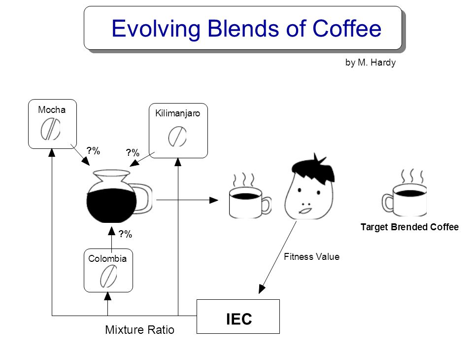 Evolving Blends of Coffee