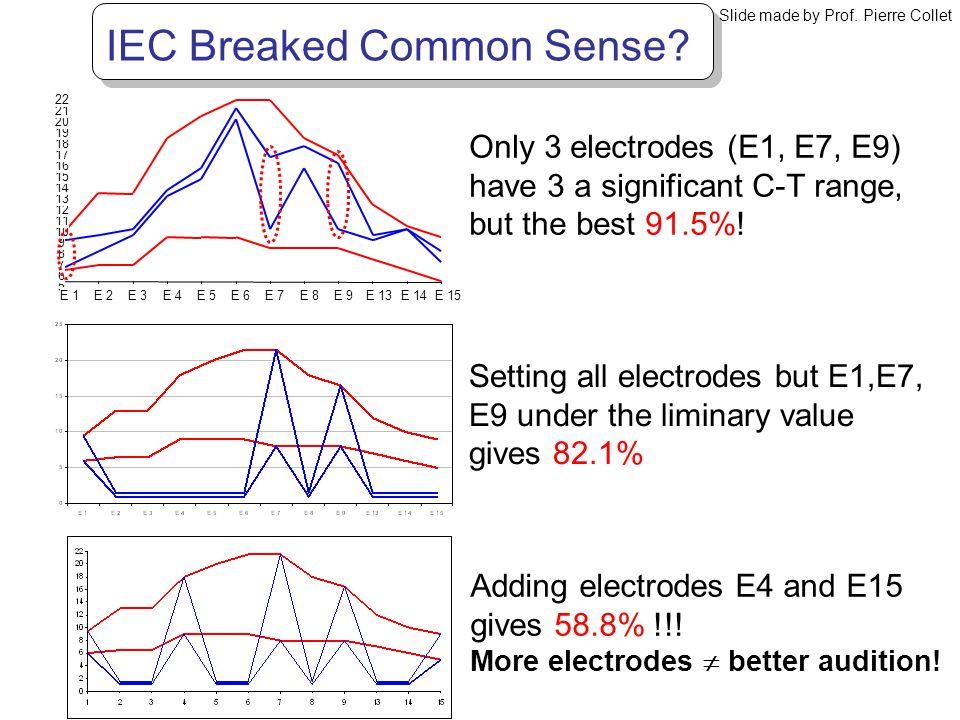 IEC Breaked Common Sense