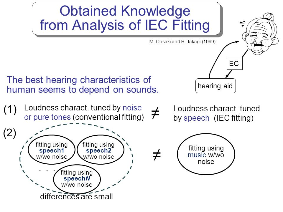 Obtained Knowledge from Analysis of IEC Fitting