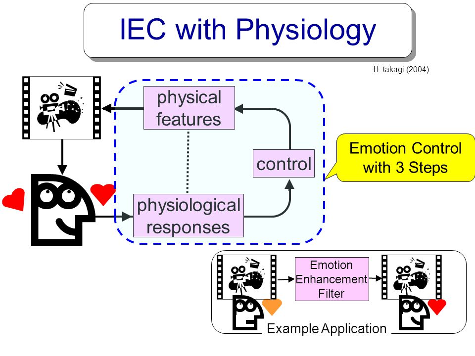 IEC with Physiology physical features control physiological responses