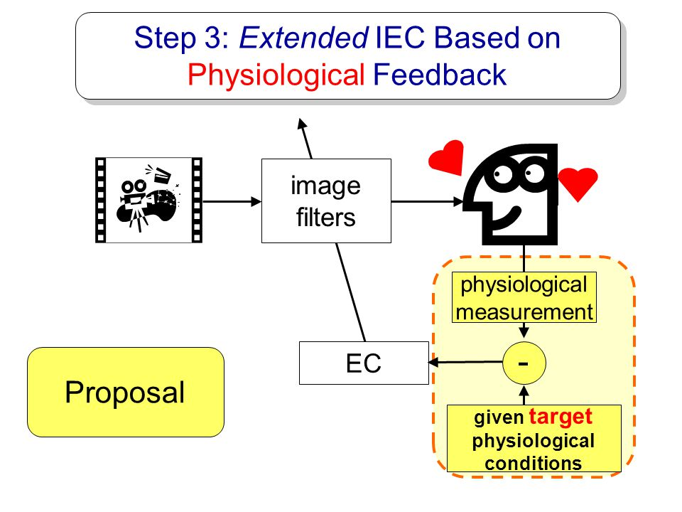 - Step 3: Extended IEC Based on Physiological Feedback Proposal image