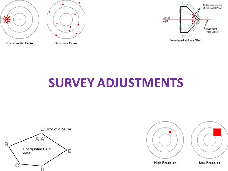 SURVEY ADJUSTMENTS