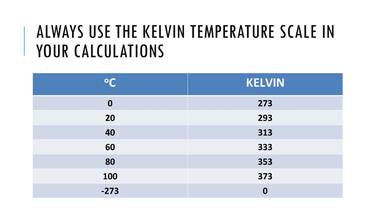 Always use the Kelvin tEmperature scale in your calculations