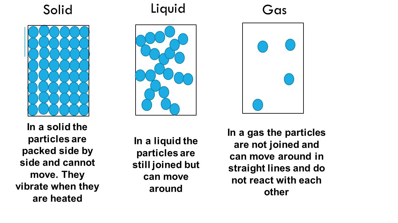 In a liquid the particles are still joined but can move around
