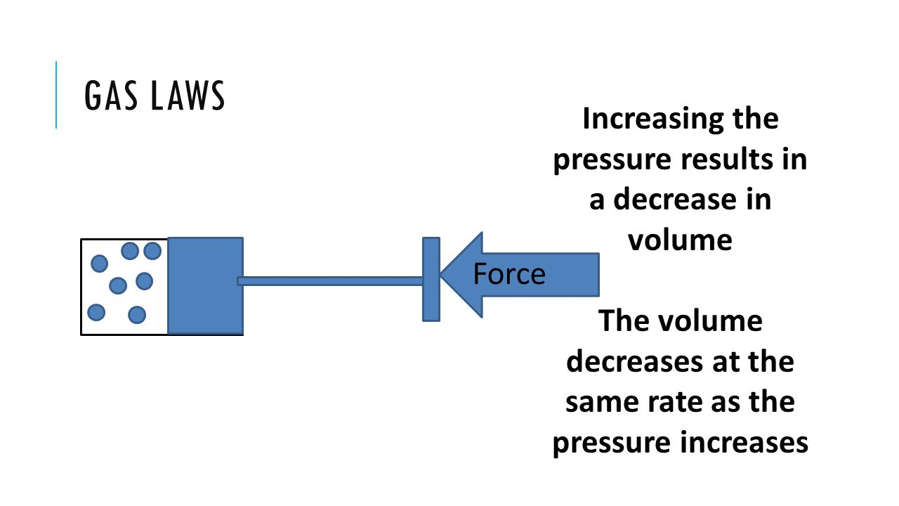 Gas laws Increasing the pressure results in a decrease in volume