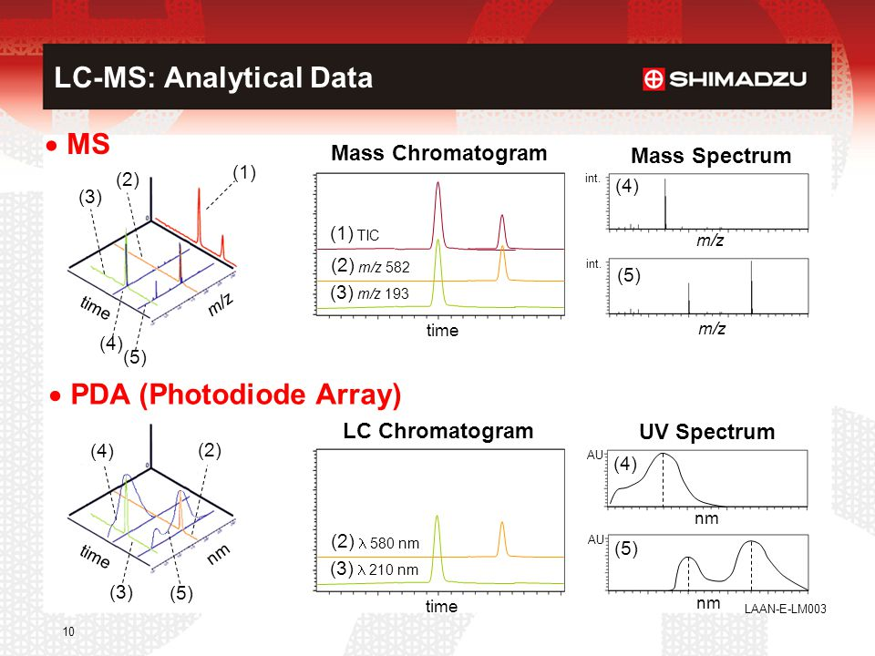 LC-MS: Analytical Data