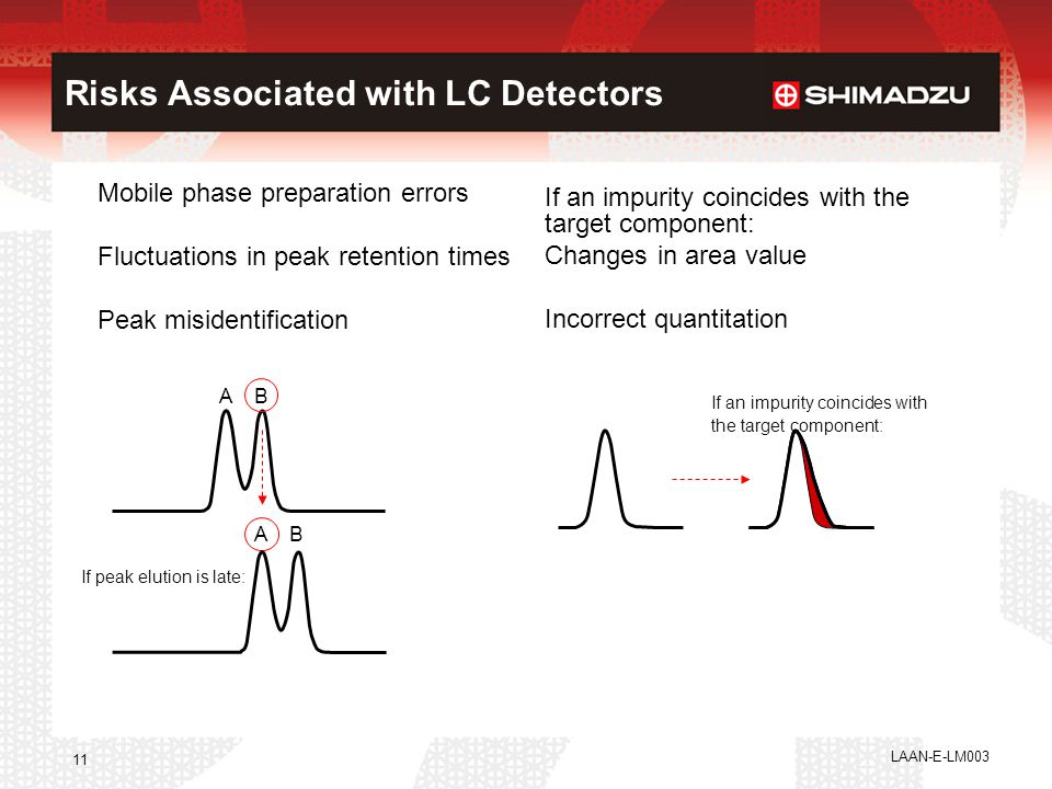 Risks Associated with LC Detectors