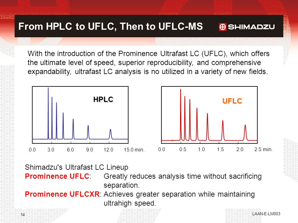 From HPLC to UFLC, Then to UFLC-MS