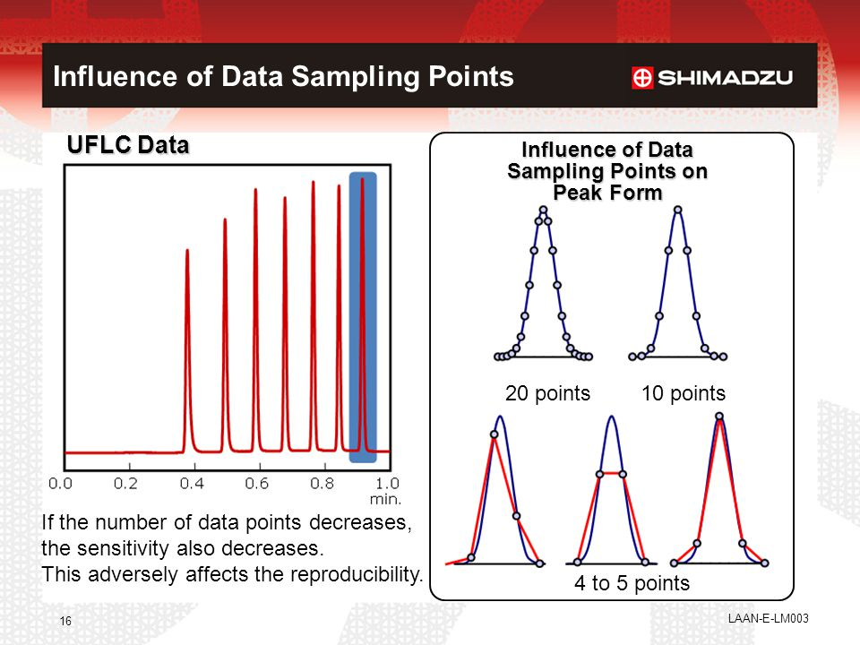 Influence of Data Sampling Points