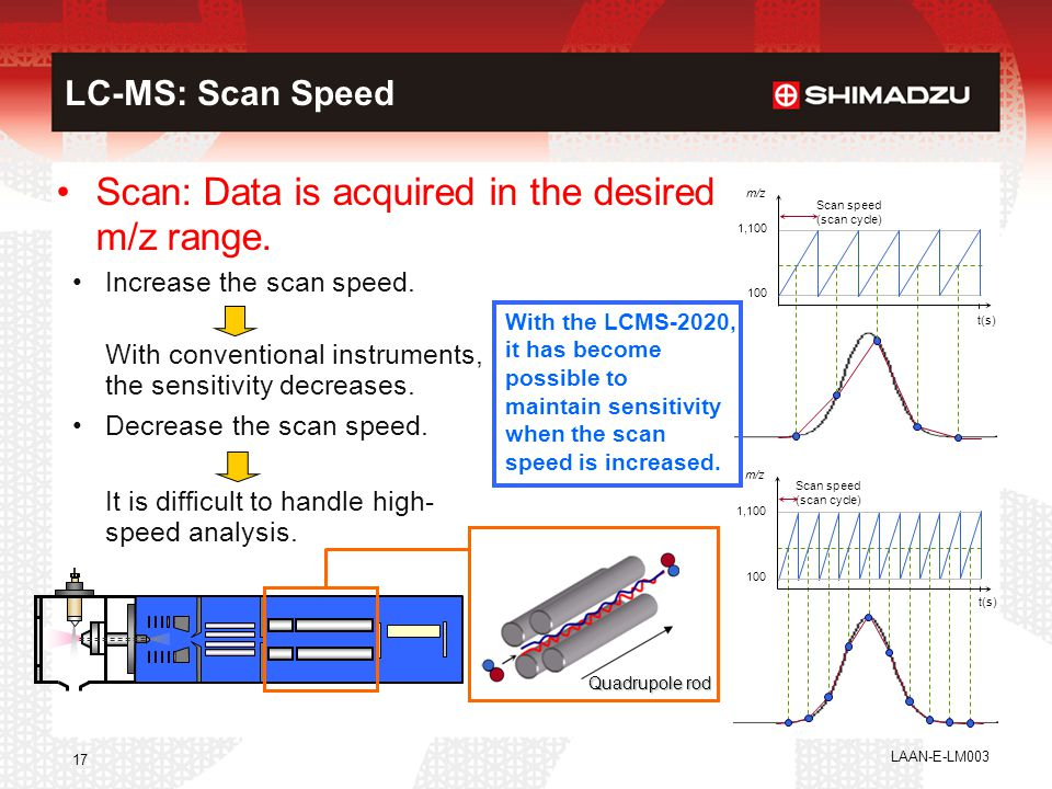 Scan: Data is acquired in the desired m/z range.