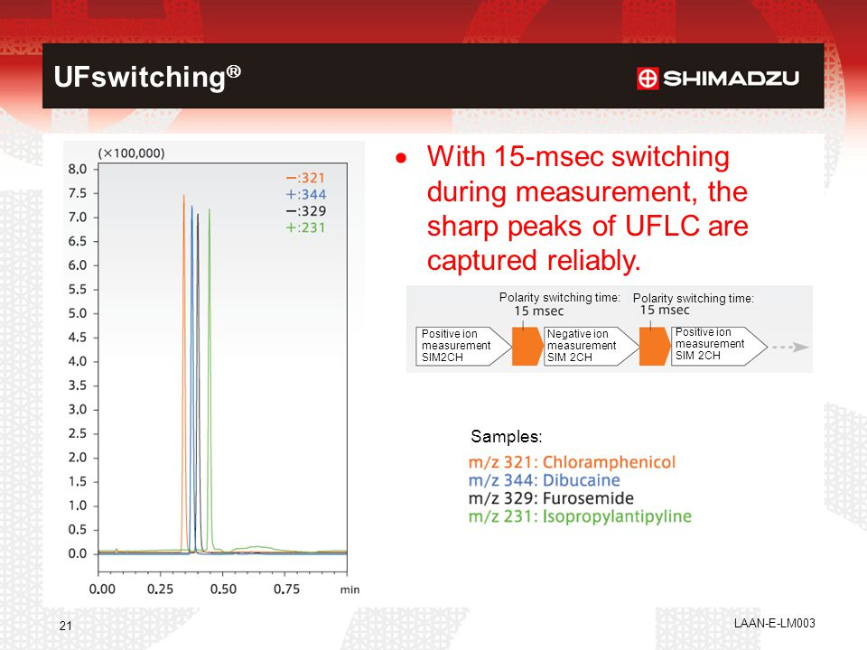UFswitching With 15-msec switching during measurement, the sharp peaks of UFLC are captured reliably.