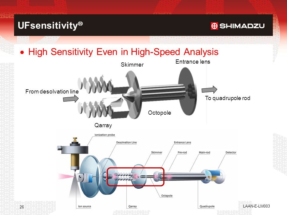 High Sensitivity Even in High-Speed Analysis