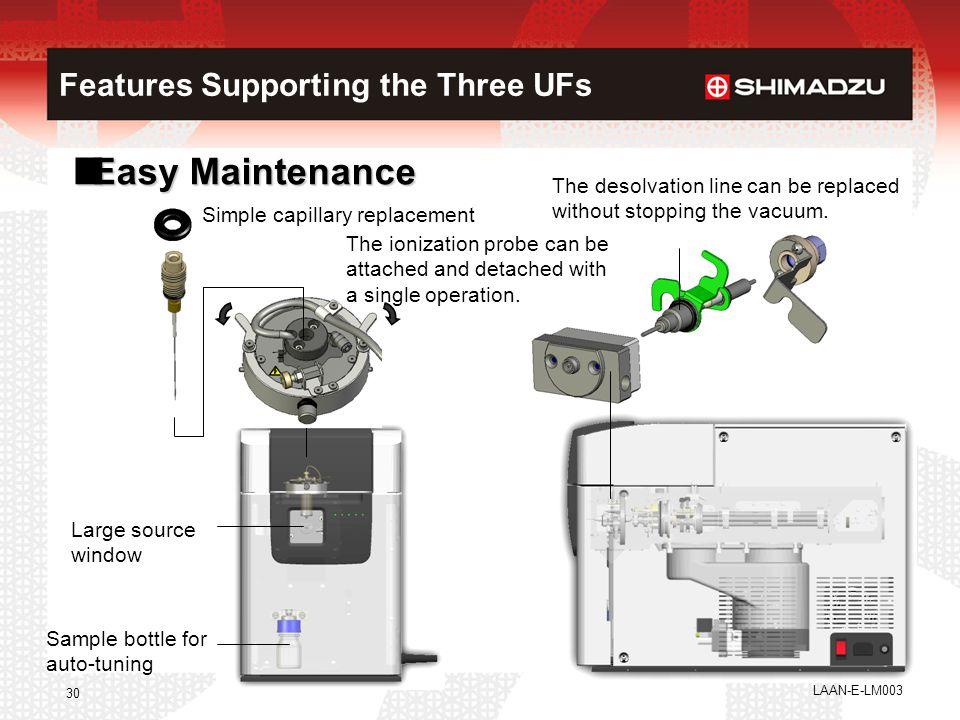 Features Supporting the Three UFs