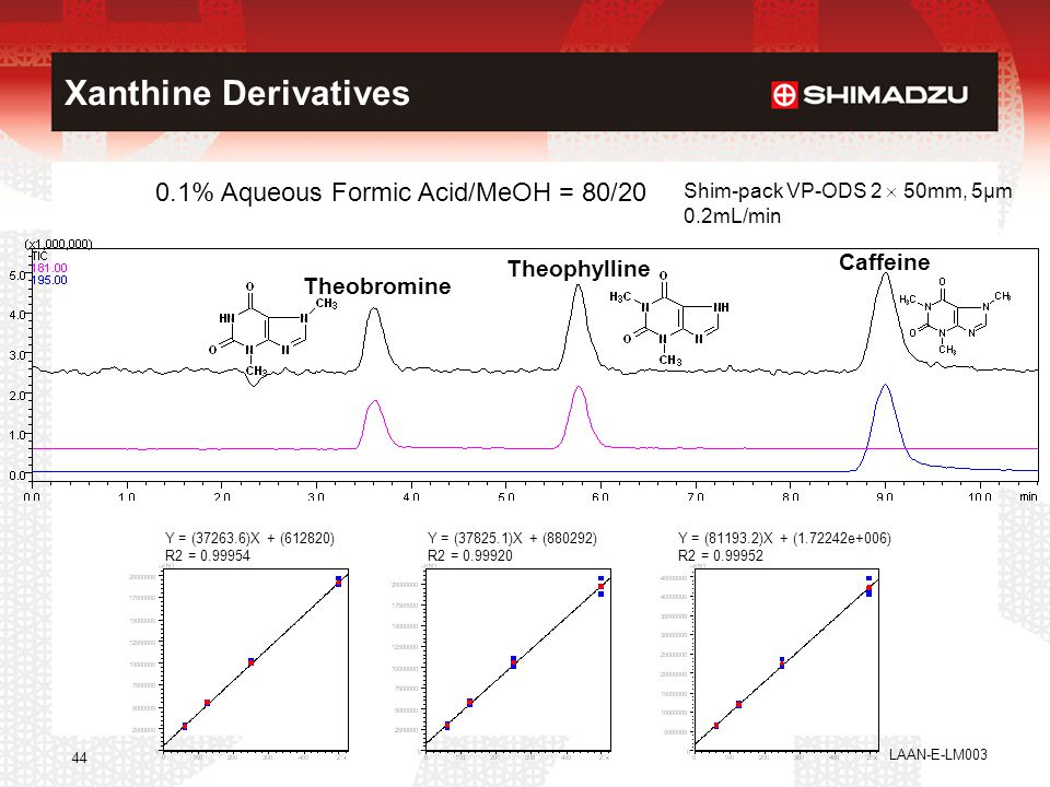 Xanthine Derivatives 0.1% Aqueous Formic Acid/MeOH = 80/20 Caffeine