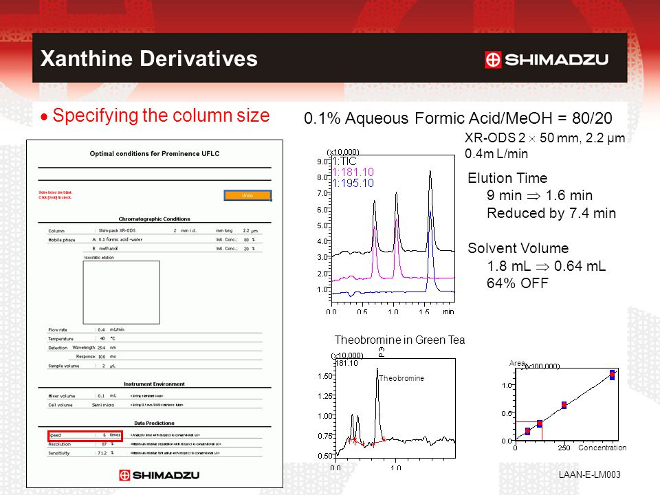 Xanthine Derivatives Specifying the column size