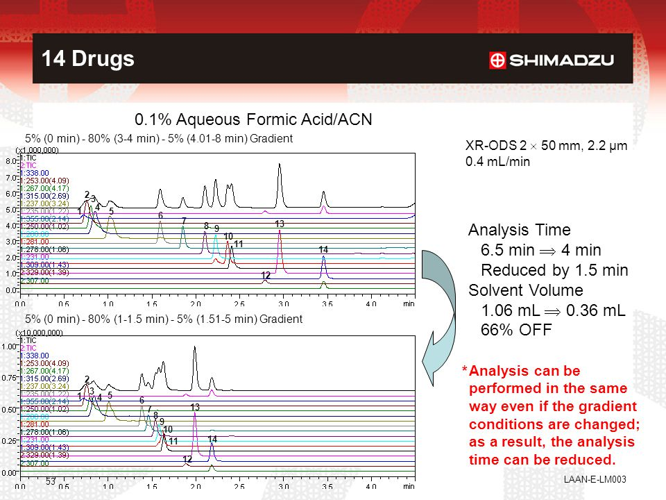 14 Drugs 0.1% Aqueous Formic Acid/ACN Analysis Time 6.5 min  4 min