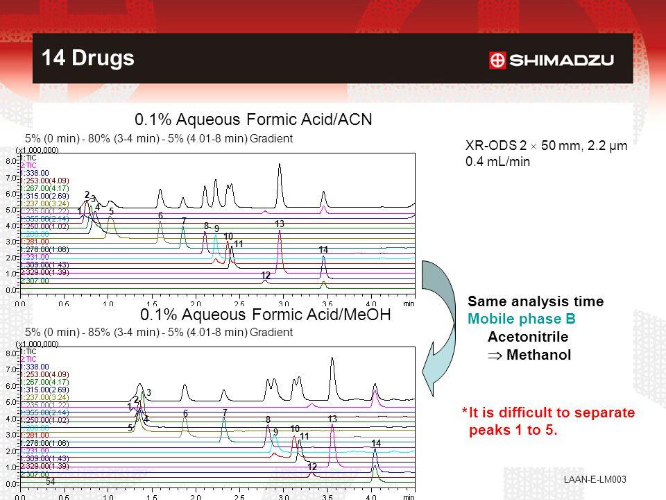 14 Drugs 0.1% Aqueous Formic Acid/ACN 0.1% Aqueous Formic Acid/MeOH