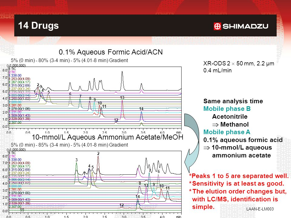 14 Drugs 0.1% Aqueous Formic Acid/ACN