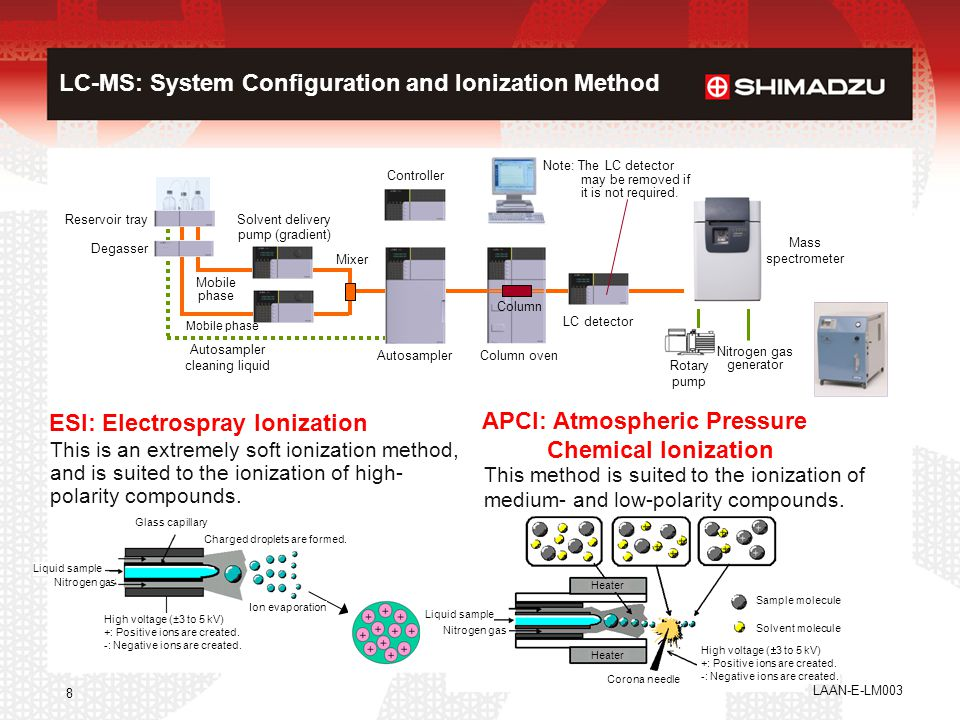 LC-MS: System Configuration and Ionization Method