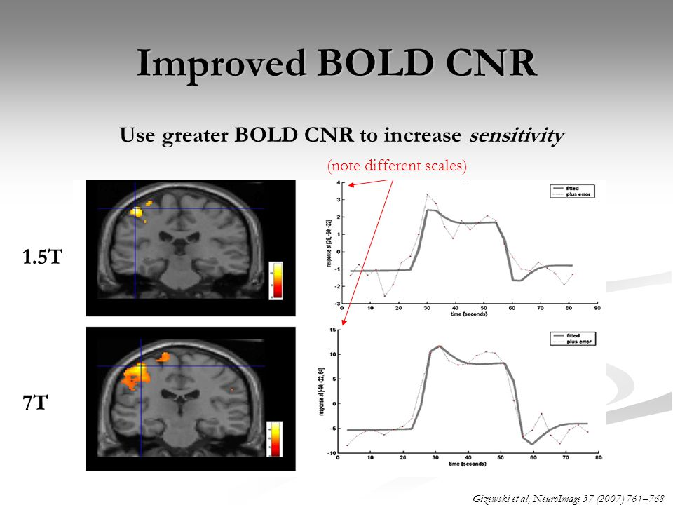 Improved BOLD CNR Use greater BOLD CNR to increase sensitivity 1.5T 7T