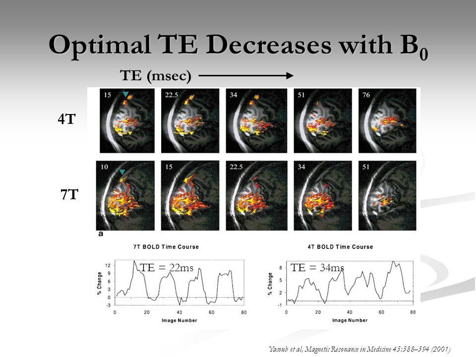 Optimal TE Decreases with B0