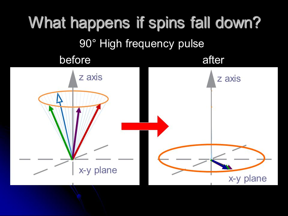What happens if spins fall down