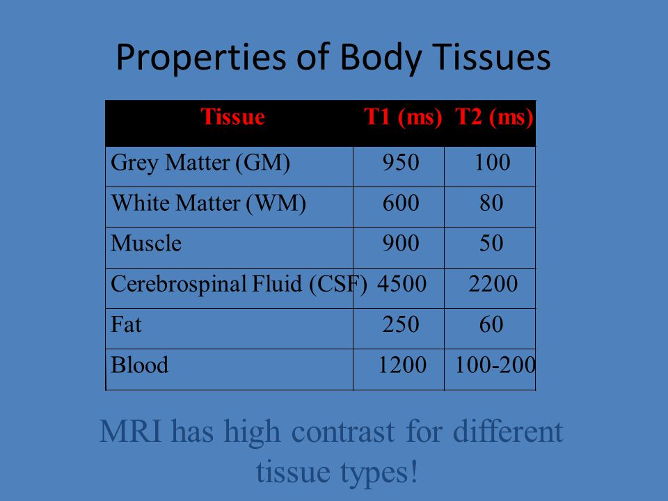 Properties of Body Tissues