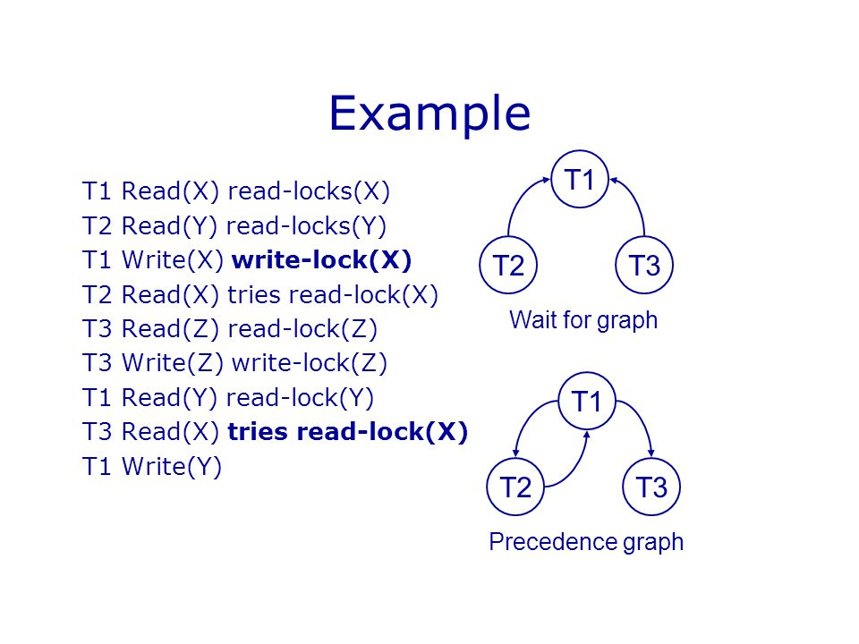 Example T1 T2 T3 T1 T2 T3 T1 Read(X) read-locks(X)