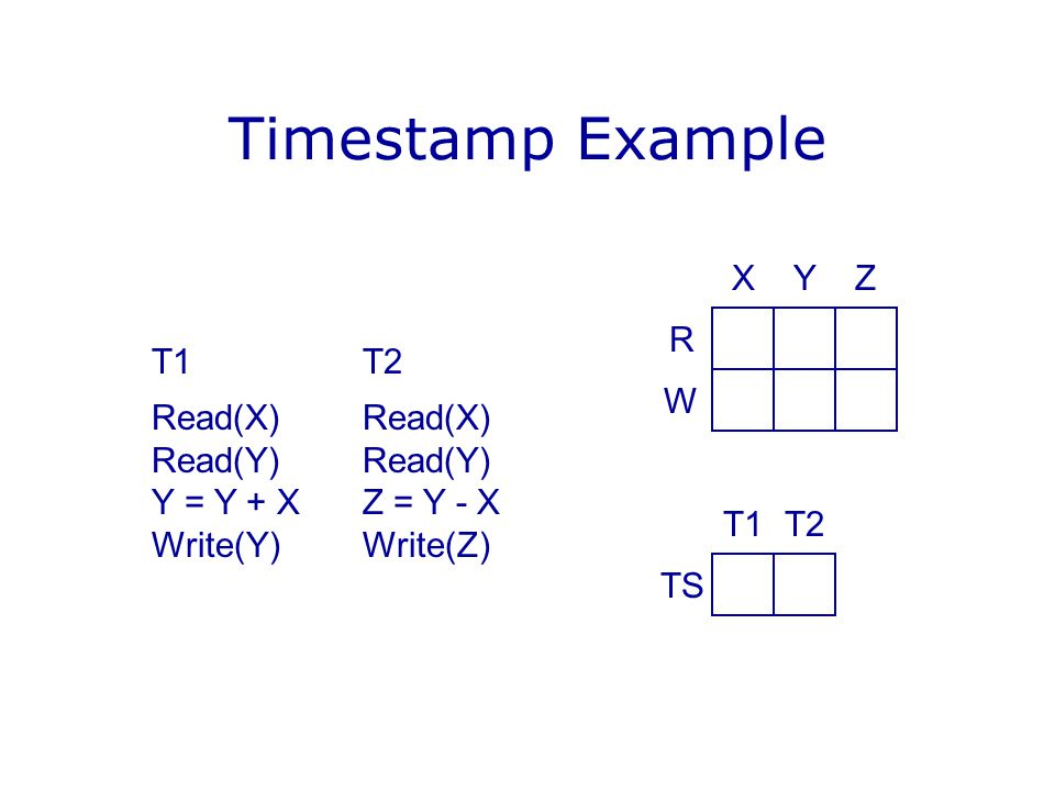 Timestamp Example X Y Z R T1 T2 Read(X) Read(X) Read(Y) Read(Y)