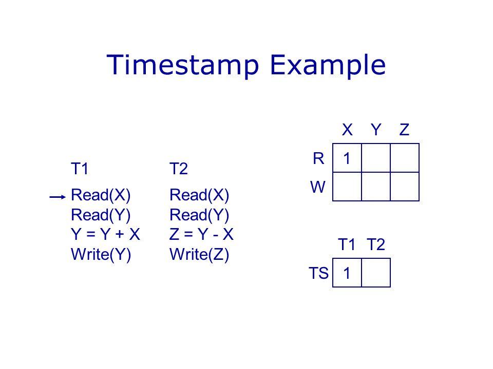 Timestamp Example X Y Z R 1 T1 T2 Read(X) Read(X) Read(Y) Read(Y)