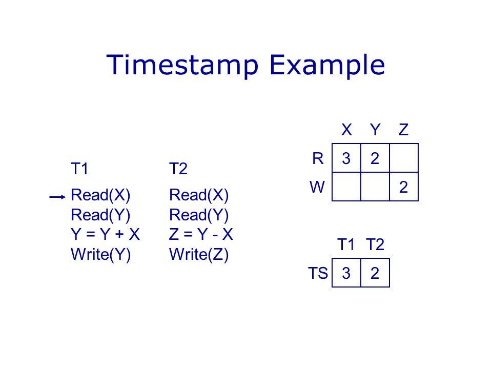 Timestamp Example X Y Z R 3 2 T1 T2 Read(X) Read(X) Read(Y) Read(Y)