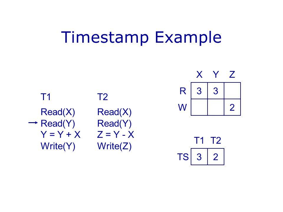 Timestamp Example X Y Z R 3 3 T1 T2 Read(X) Read(X) Read(Y) Read(Y)