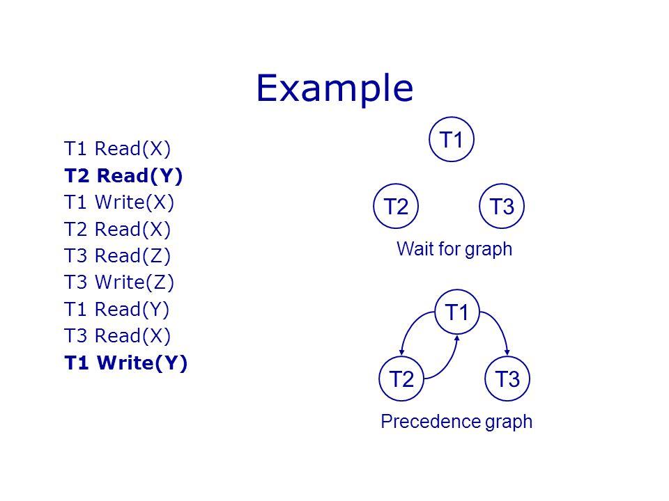 Example T1 T2 T3 T1 T2 T3 T1 Read(X) T2 Read(Y) T1 Write(X) T2 Read(X)