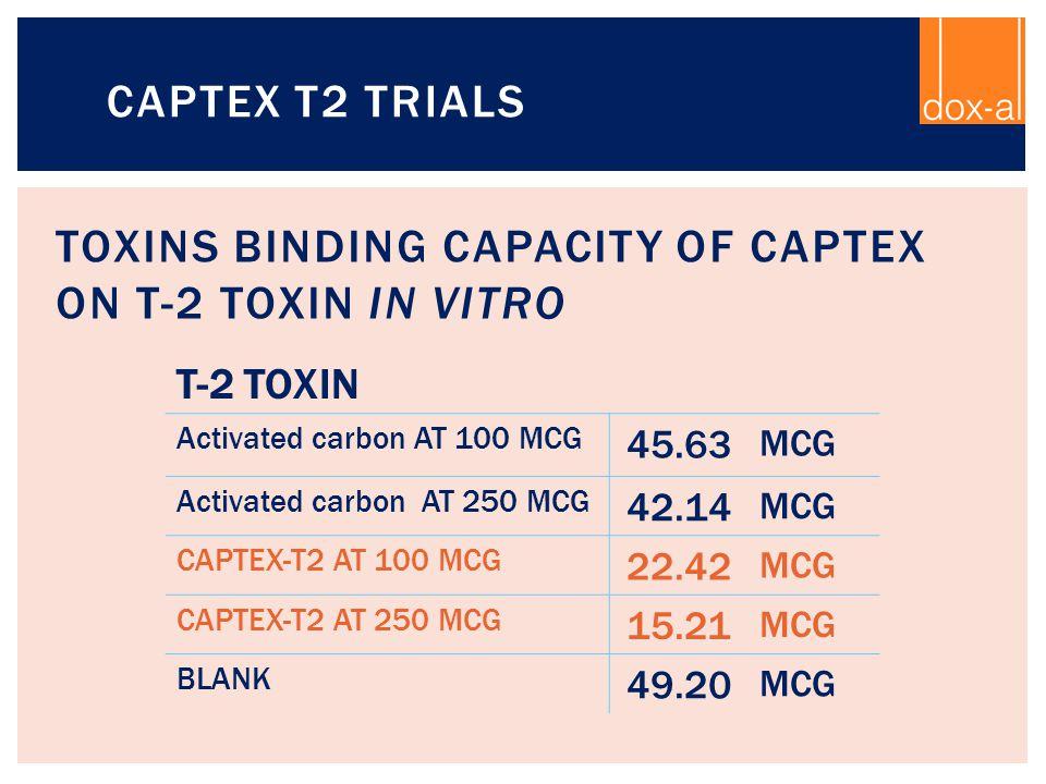 TOXINS BINDING CAPACITY OF CAPTEX on T-2 toxin IN VITRO