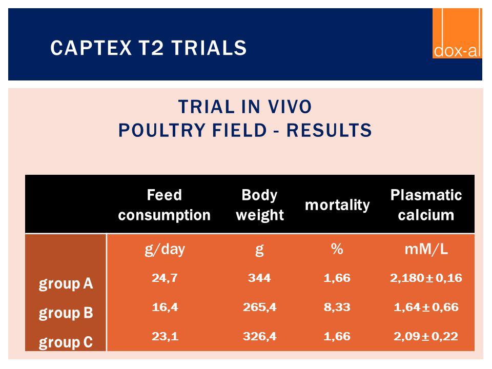 Trial in vivo Poultry field - Results