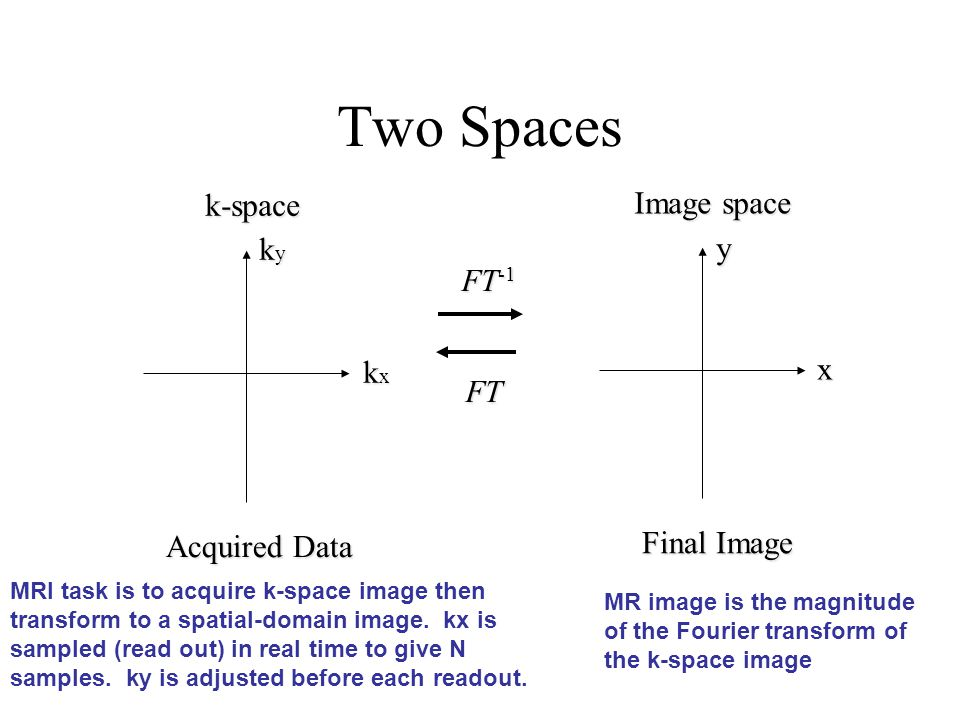 Two Spaces k-space Image space ky y FT-1 x kx FT Final Image