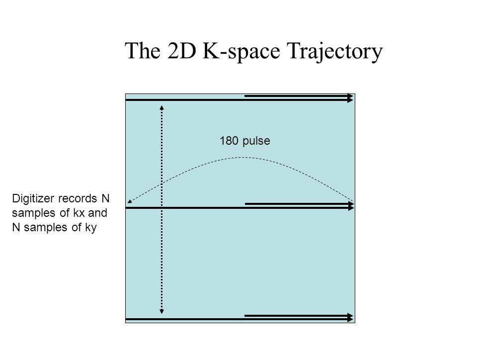 The 2D K-space Trajectory