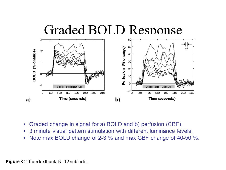 Graded BOLD Response Graded change in signal for a) BOLD and b) perfusion (CBF).