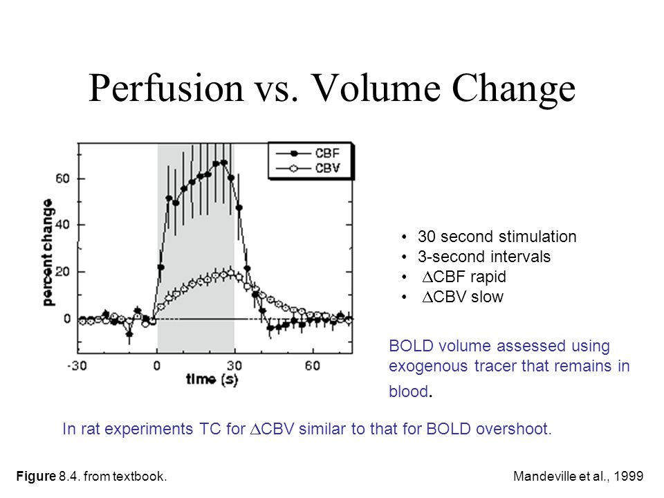 Perfusion vs. Volume Change