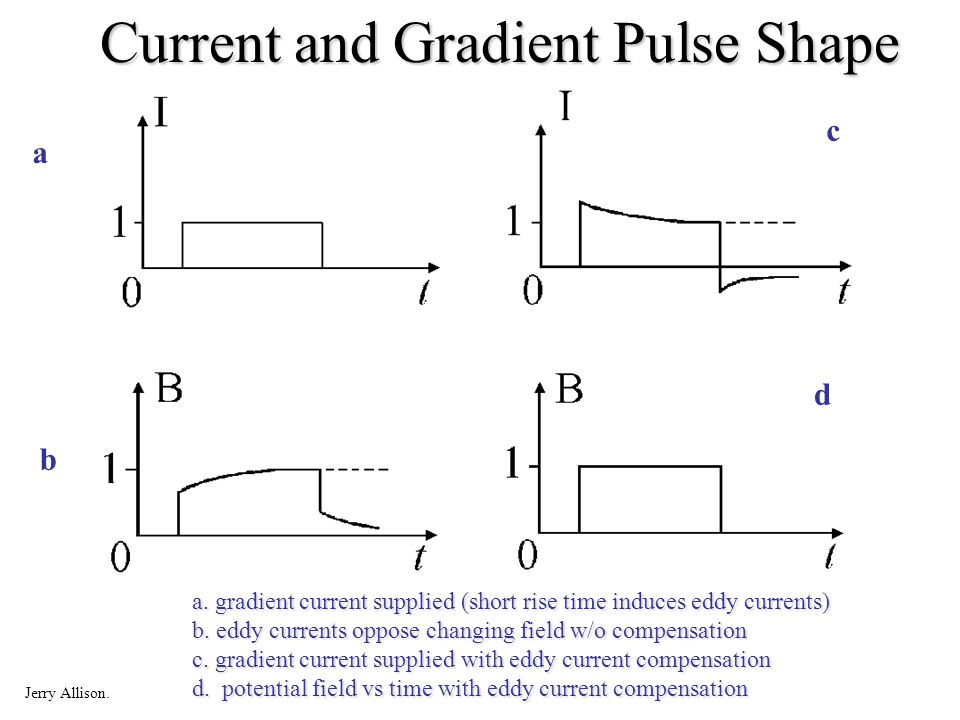 Current and Gradient Pulse Shape