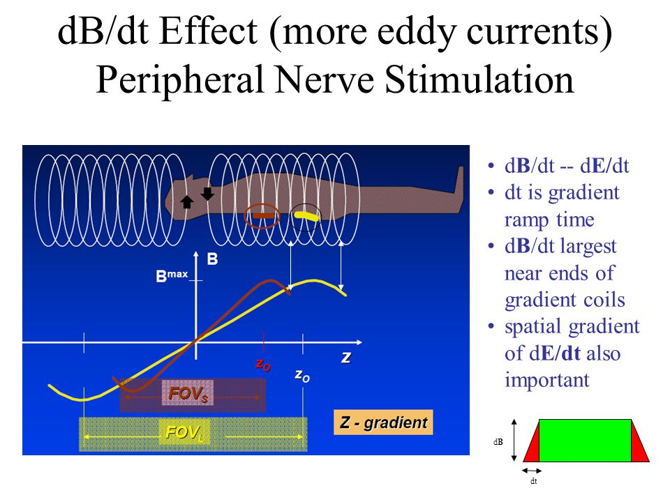 dB/dt Effect (more eddy currents) Peripheral Nerve Stimulation
