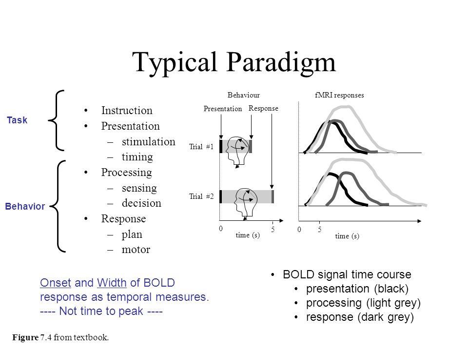 Typical Paradigm Instruction Presentation stimulation timing