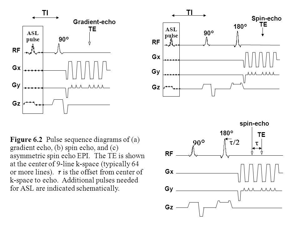 Gradient-echo RF. Gx. Gz. Gy. 90° TE. ASL. pulse. TI. Spin-echo. 180° TE. RF. Gx. Gz.