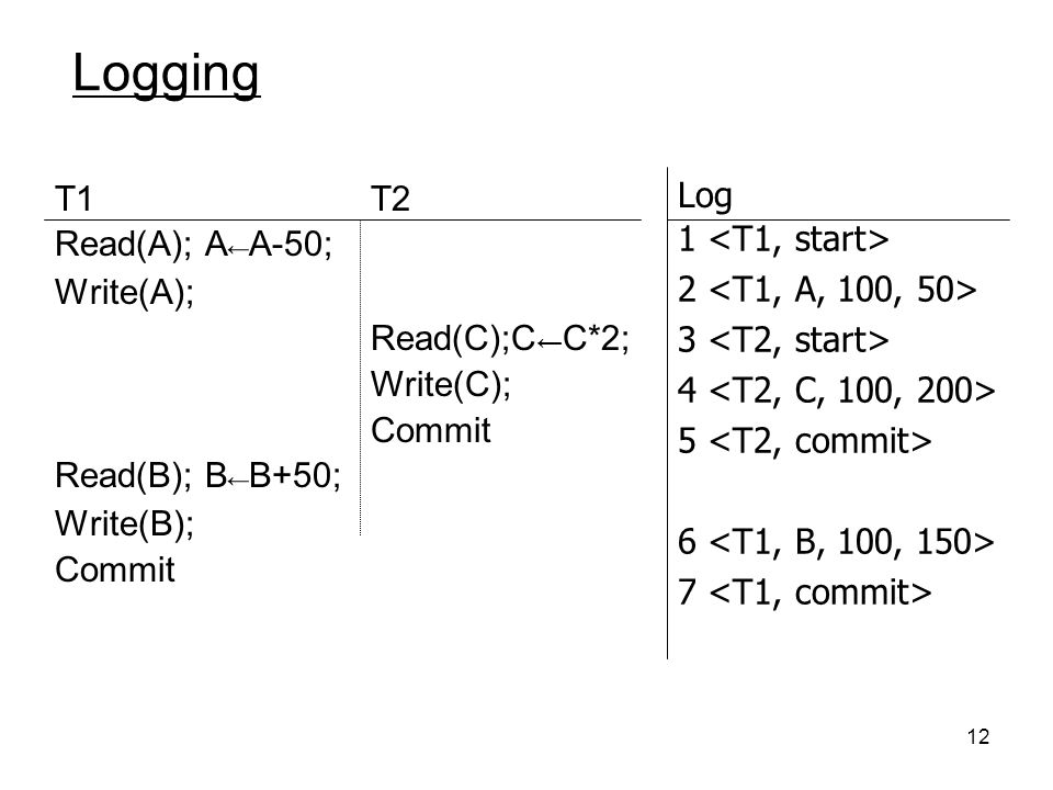 Logging Log T1 Read(A); A←A-50; Write(A); Read(B); B←B+50; Write(B);