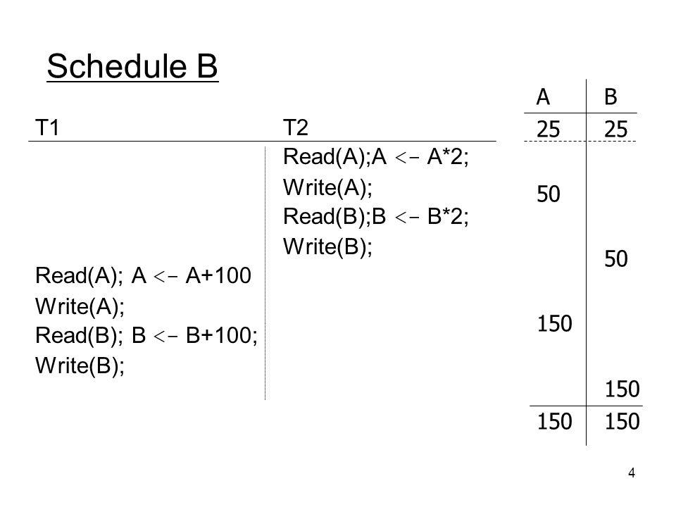 Schedule B A B 25 25 50 150 150 150 T1 Read(A); A <- A+100
