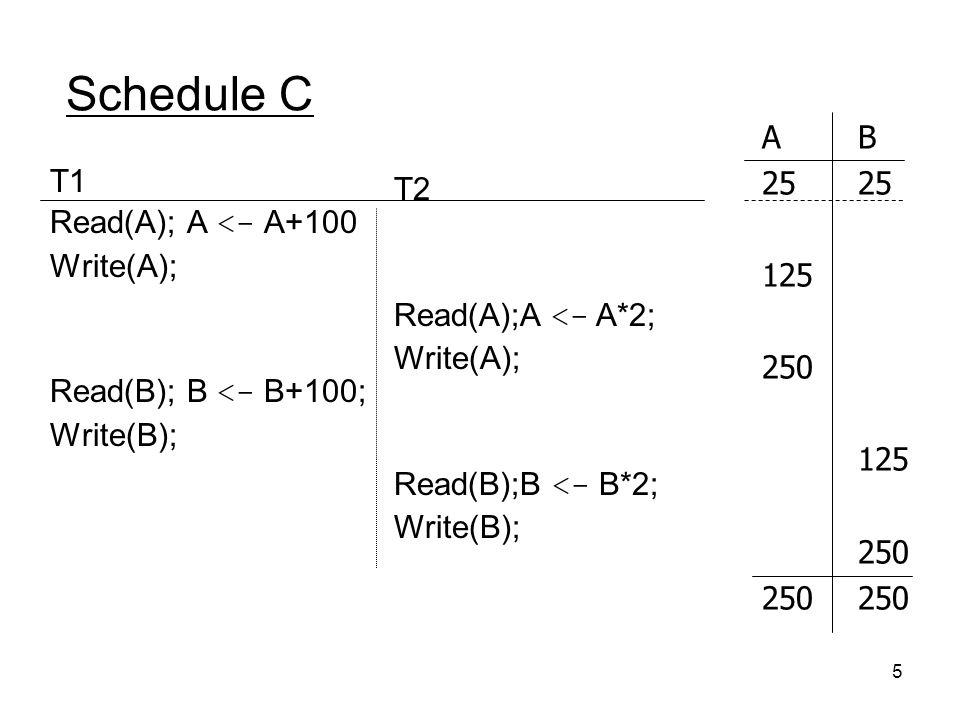 Schedule C A B 25 25 T1 T2 Read(A); A <- A+100 125 Write(A); 250