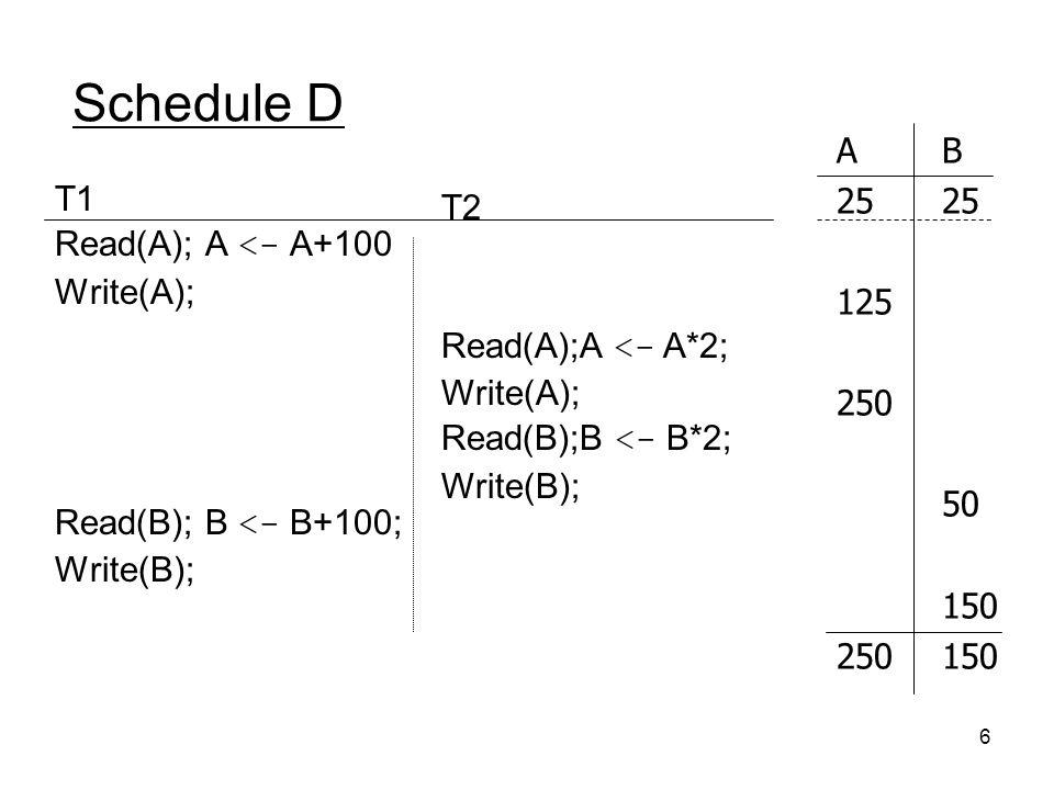 Schedule D A B 25 25 T1 T2 Read(A); A <- A+100 125 Write(A); 250