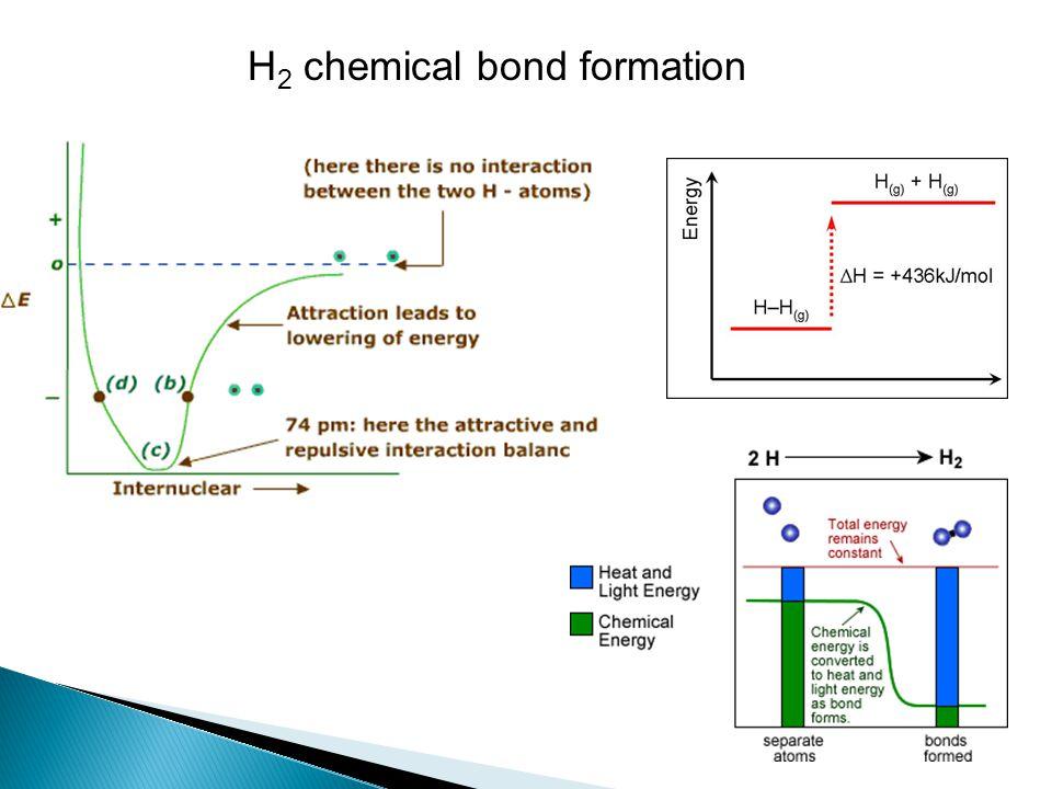H2 chemical bond formation