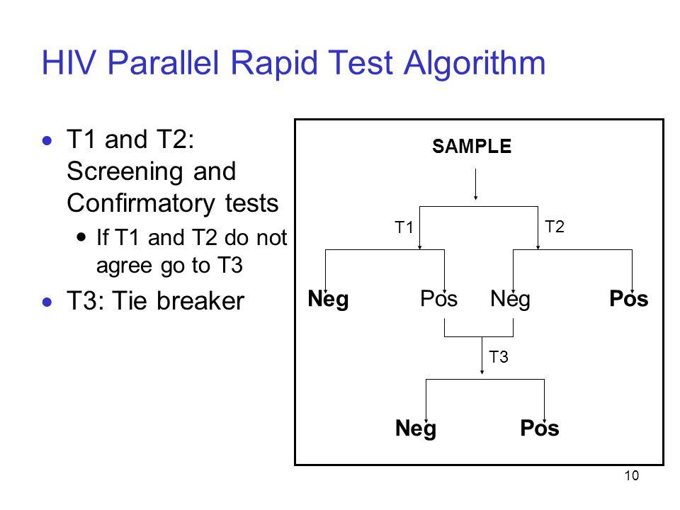 HIV Parallel Rapid Test Algorithm