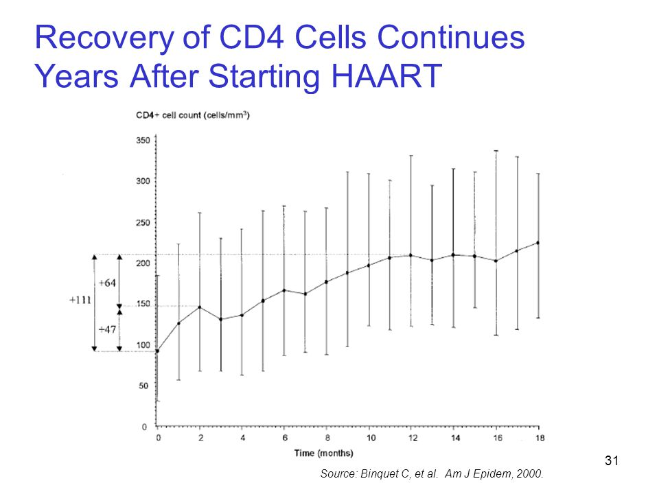 Recovery of CD4 Cells Continues Years After Starting HAART